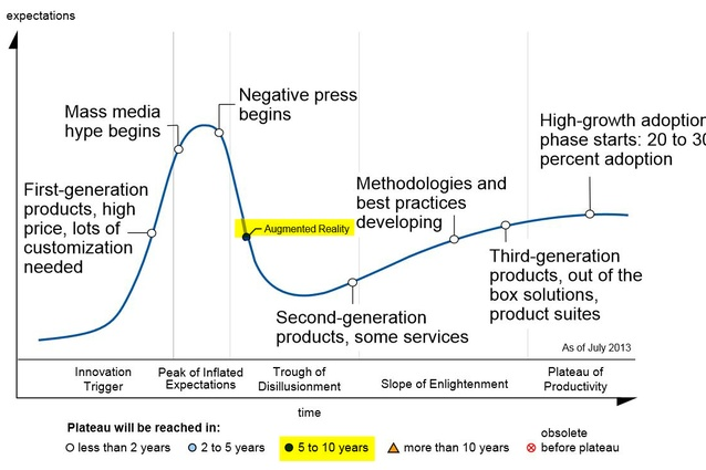 Gartner's Hype Cycle with Augmented Reality overlay.