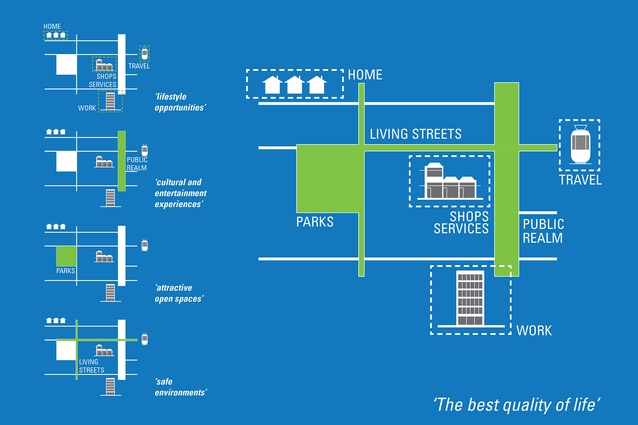 Living City - Open Space Strategy by City of Unley