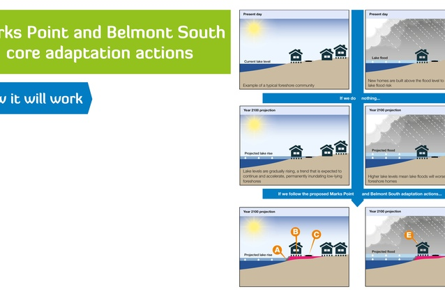 Planning for Future Flood Risks: Marks Point and Belmont South Local Adaptation Plan (NSW) by Lake Macquarie City Council.