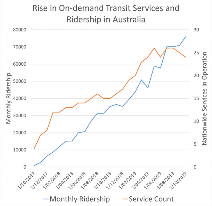 Rise in on-demand transit services and ridership in Australia since October 2017.