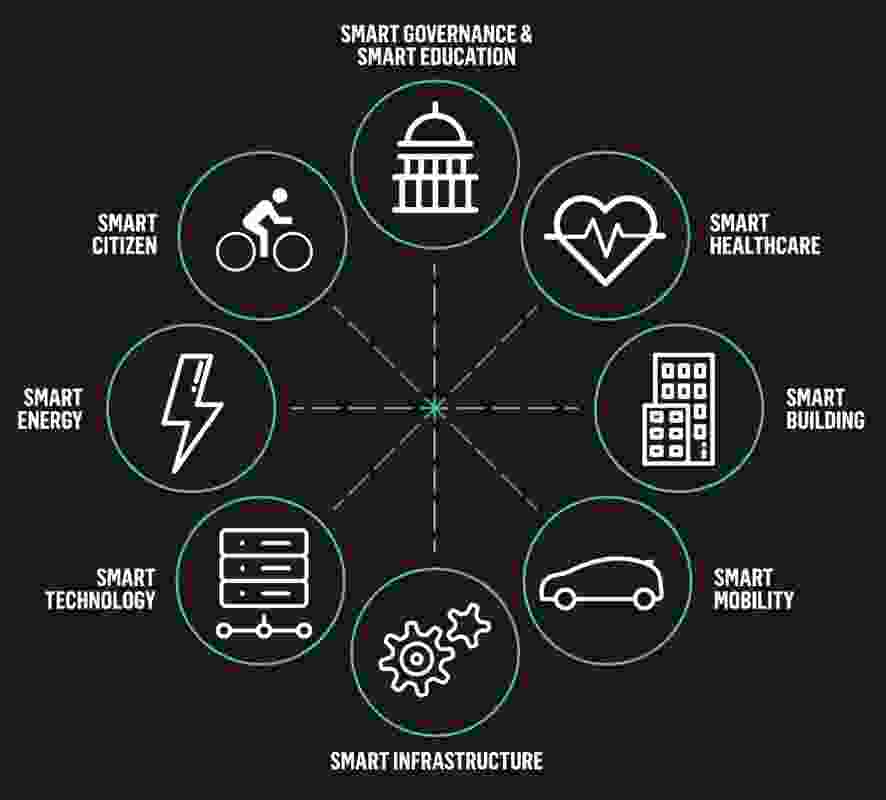 Smart City Concepts (Adapted by Urbis from Frost and Sullivan, 2017).