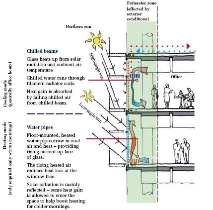 COOLING AND HEATING - PERIMETER ZONE