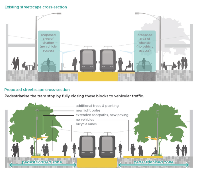 Diagram from the Elizabeth Street Strategic Opportunities Plan showing an indicative arrangement of a section of the street before and after pedestrianization.