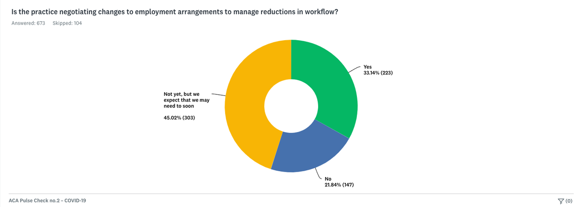 78 percent of practices having to negotiating changes to employment arrangements or are expect they will need to.