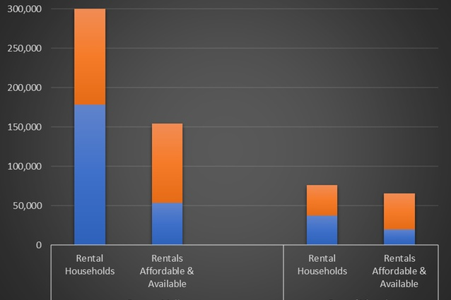 The shortfall of affordable and available units by income group In Victoria.