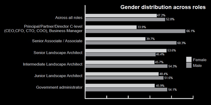 Generally there are more males than females in all roles except the role of Senior Landscape Architect.