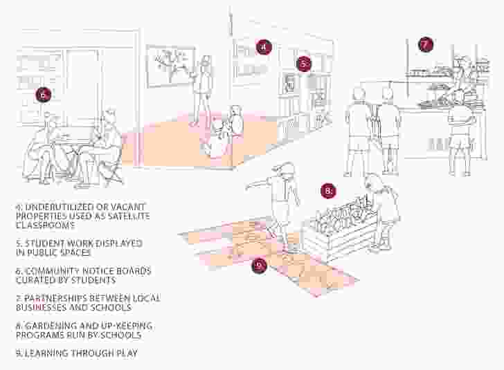 Schools as networks which filter into the public realm. Image from 'Where do the Children Play' report.