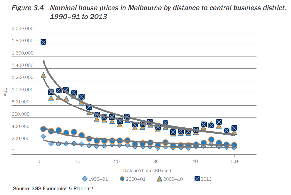 Nominal house prices in Melbourne by distance to central business district, 1990-91 to 2013.