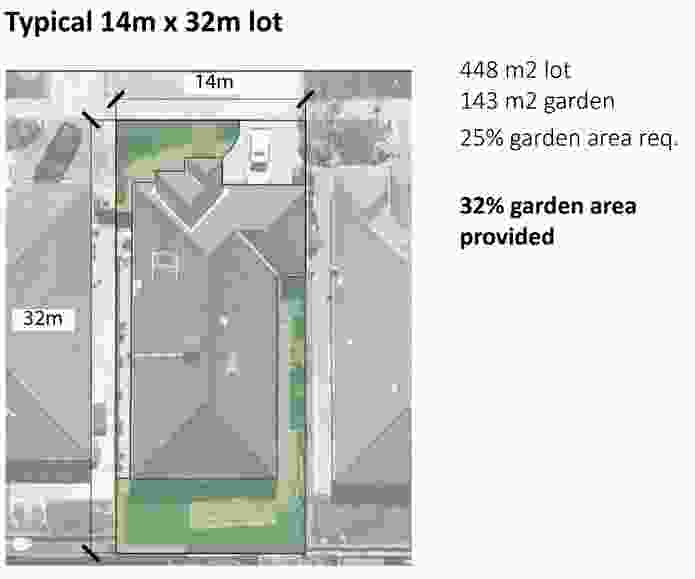 What do the new garden area requirements mean for housing in Melbourne's growth areas?