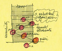 """Sketch showing how the stair is used to develop the Institute as a """"networked organization""""."""